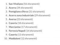 La qualità dell'aria di Casoria è pessima: i dati Arpac sono a dir poco allarmanti!