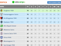 Ultima gara di campionato: Casoria sconfitto a Pozzuoli