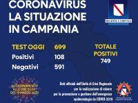 Regione Campania, Aggiornamento al 19 Marzo: 108 positivi su 699 tamponi effettuati