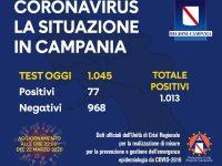 Coronavirus: Superati i 1000 positivi in Campania, ma il trend rallenta, oggi solo 77 positivi