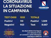Dati 25 Marzo: 1309 contagiati in Campania, 110 oggi. 74 i deceduti dall'inizio dell'epidemia