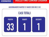 Emergenza Covid-19, Casoria: Bollettino del 31 Marzo