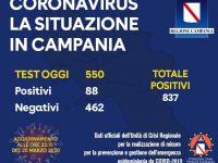 Regione Campania, Aggiornamento al 20 Marzo: 88 positivi su 550 tamponi effettuati