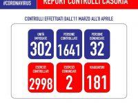 Covid-19: il sindaco rilascia il primo report sui controlli effettuati in città