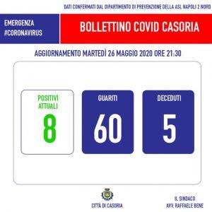 Casoria: in serata arriva la notizia della quinta vittima per Covid-19