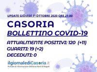 Bollettino COVID-19 Casoria – Salgono a 120 i casi attivi. 19 i guariti