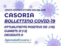 Bollettino Covid-19 Casoria – 15 nuovi casi in 24 ore. I guariti salgono a 21