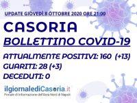 Bollettino Covid-19 Casoria – Sono 160 i casi attivi. I ristabiliti salgono a 28