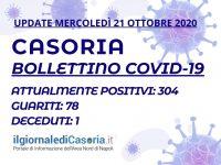 Bollettino Covid-19 Casoria – Sono 304 i casi attivi. 10 nuovi guariti in 24 ore