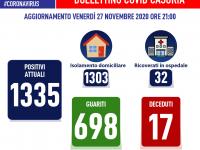 Bollettino Covid-19 Casoria – 39 nuovi positivi in 24 ore. I casi attivi sono 1335