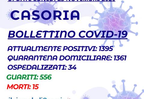 Bollettino Covid-19 Casoria – I casi attivi salgono ancora: 1395 i malati in città